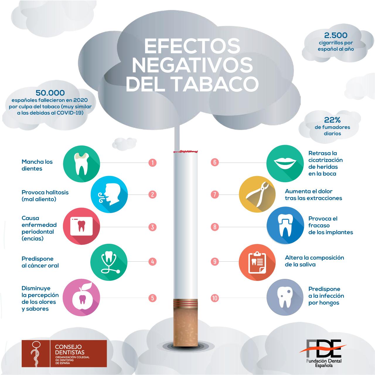 Las Nocivas Consecuencias Del Tabaco Para La Salud Oral
